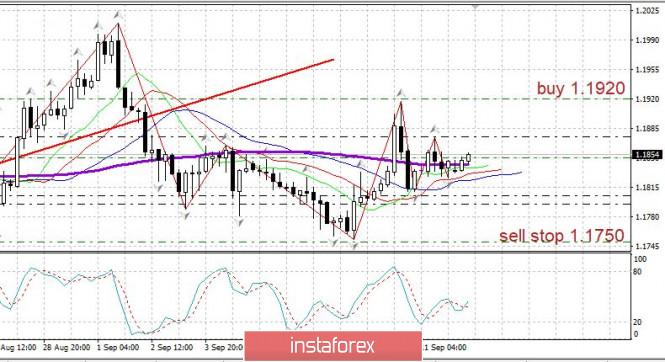 analytics5f5f1d4c8dcba - Торговый план 14.09.2020. EURUSD. Covid19 - вторая волна. ФРС