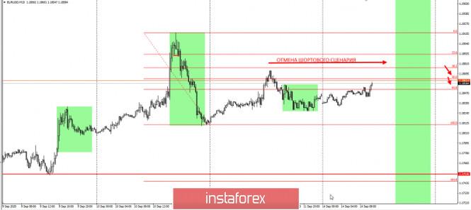analytics5f5f1fc2d7f4c - EURUSD - подтягиваем риски