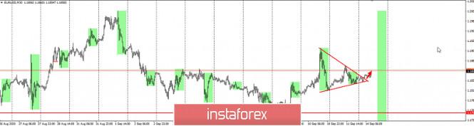 analytics5f5f1ff15e54f - EURUSD - подтягиваем риски
