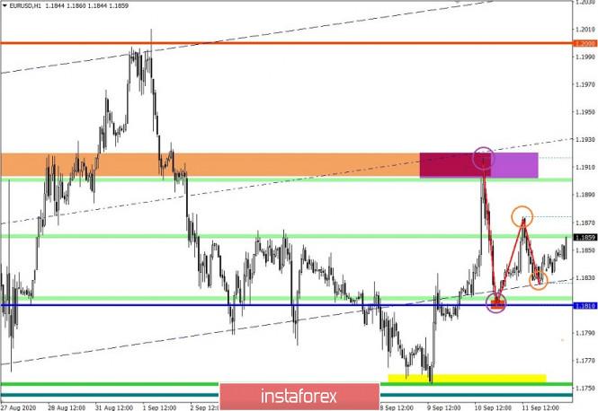 analytics5f5f1fff7e230 - Торговые рекомендации по валютной паре EURUSD – расстановка торговых ордеров (14 сентября)