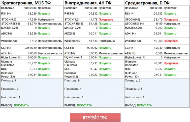 analytics5f5f2009de070 - Торговые рекомендации по валютной паре EURUSD – расстановка торговых ордеров (14 сентября)