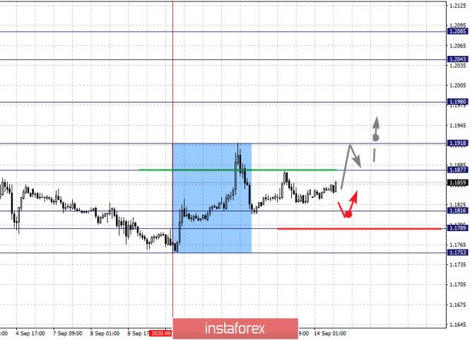 analytics5f5f27cee68d2 - Фрактальный анализ по основным валютным парам на 14 сентября