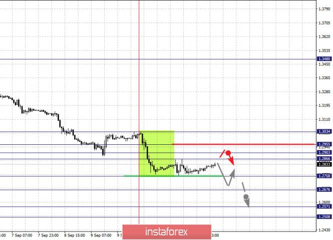 analytics5f5f27db109cb - Фрактальный анализ по основным валютным парам на 14 сентября