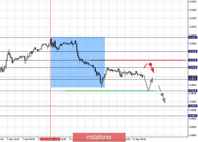 analytics5f5f27e8c9a67 - Фрактальный анализ по основным валютным парам на 14 сентября
