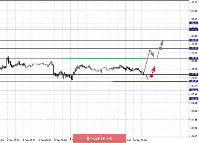 analytics5f5f27f5bec7a - Фрактальный анализ по основным валютным парам на 14 сентября