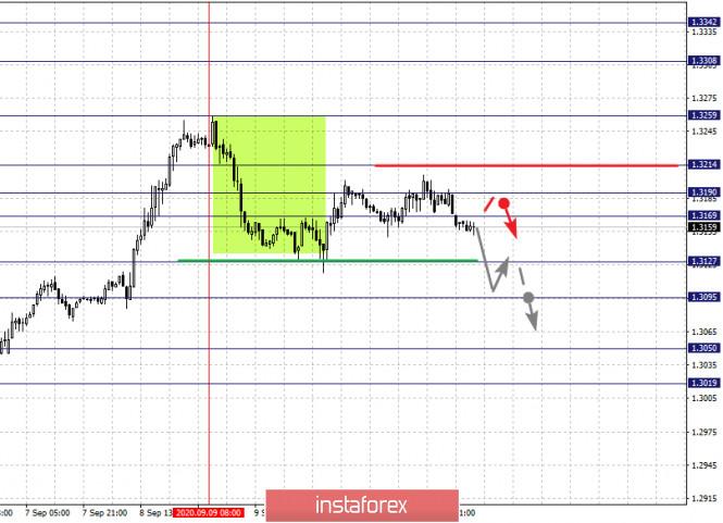 analytics5f5f2807f21bb - Фрактальный анализ по основным валютным парам на 14 сентября
