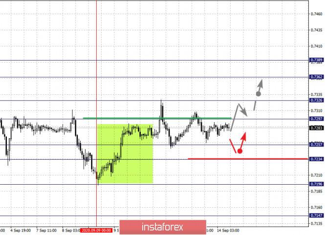 analytics5f5f2818528e2 - Фрактальный анализ по основным валютным парам на 14 сентября