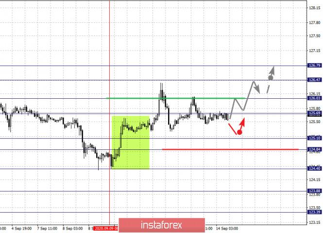 analytics5f5f282a2f0d7 - Фрактальный анализ по основным валютным парам на 14 сентября