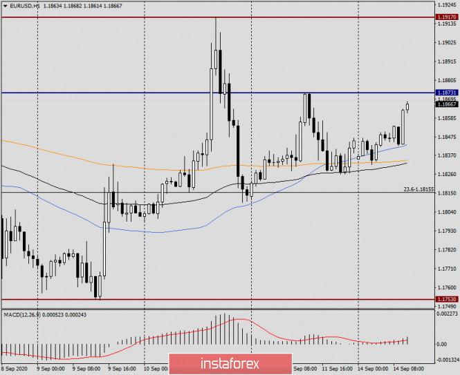 analytics5f5f288e2eab1 - Анализ и прогноз по EUR/USD на 14 сентября 2020 года