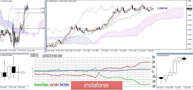 analytics5f5f31ce74950 - Последний отчет СОТ (Commitments of Traders). Недельные перспективы для EUR/USD