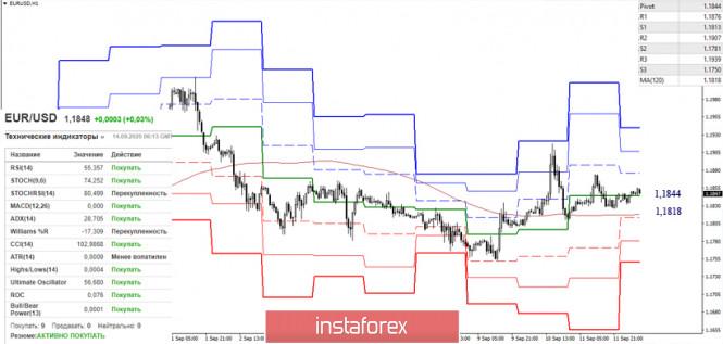 analytics5f5f31db756d5 - Последний отчет СОТ (Commitments of Traders). Недельные перспективы для EUR/USD