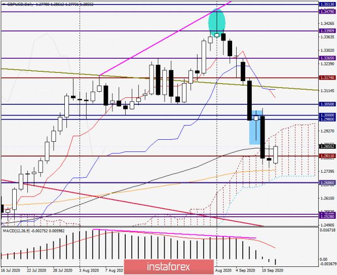 analytics5f5f36413499a - Анализ и прогноз по GBP/USD на 14 сентября 2020 года