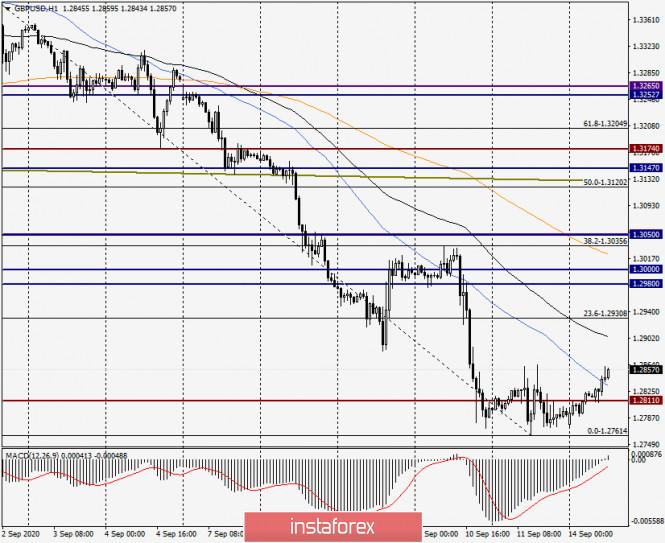 analytics5f5f36553f38d - Анализ и прогноз по GBP/USD на 14 сентября 2020 года