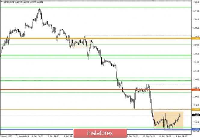 analytics5f5f3889a53c1 - Торговые рекомендации по валютной паре GBPUSD – расстановка торговых ордеров (14 сентября)