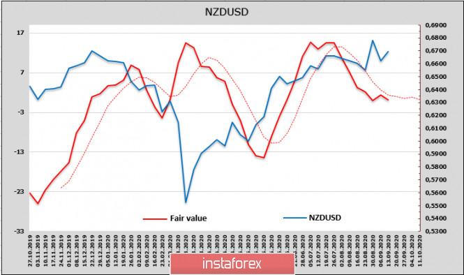 analytics5f5f464158fd3 - Опасения относительно новой волны распродаж нарастают. Обзор AUD, NZD