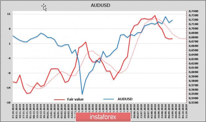 analytics5f5f464e2941a - Опасения относительно новой волны распродаж нарастают. Обзор AUD, NZD