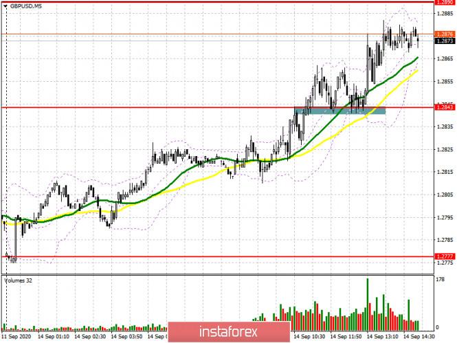 analytics5f5f62ccdcbe4 - GBP/USD: план на американскую сессию 14 сентября (разбор утренних сделок). Быки забрали себе сопротивление 1.2843 и готовят