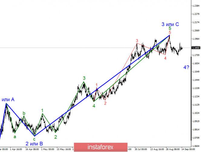 analytics5f5f7bc066826 - Анализ EUR/USD 14 сентября. Рынки в ожидании ключевого события недели – заседание FOMC.