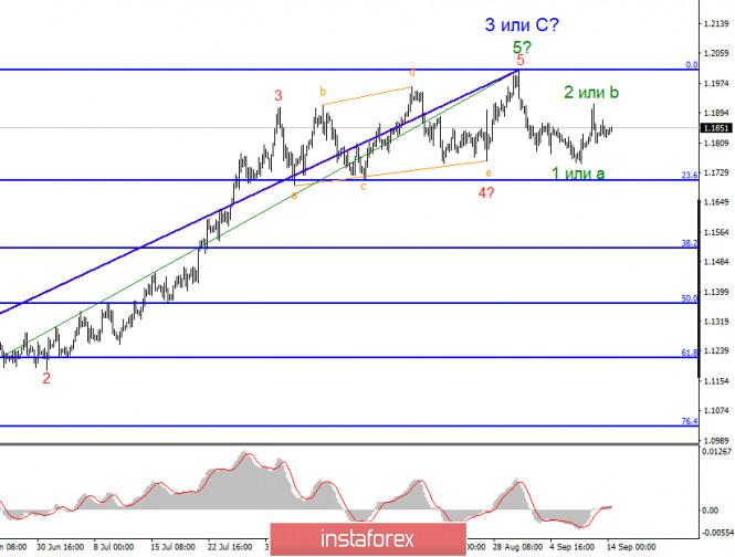 analytics5f5f7bca1d0b0 - Анализ EUR/USD 14 сентября. Рынки в ожидании ключевого события недели – заседание FOMC.