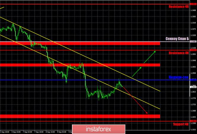 analytics5f600569aaa7f - Горящий прогноз и торговые сигналы по паре GBP/USD на 15 сентября. Отчет Commitments of traders. Для британца остается крайне