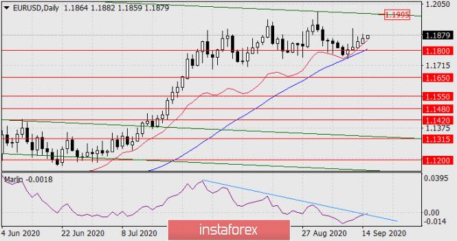 analytics5f602c1f4b383 - Прогноз по EUR/USD на 15 сентября 2020 года