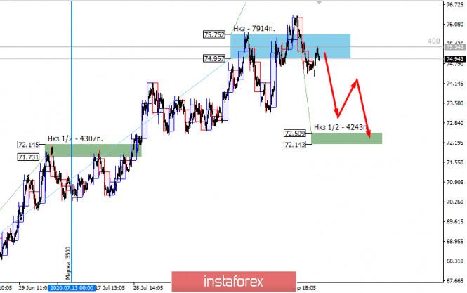 analytics5f60465ef19a9 - Будет ли доллар по 70 рублей?