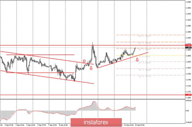 analytics5f6046da86851 - Аналитика и торговые сигналы для начинающих. Как торговать валютную пару EUR/USD 15 сентября? План по открытию и закрытию