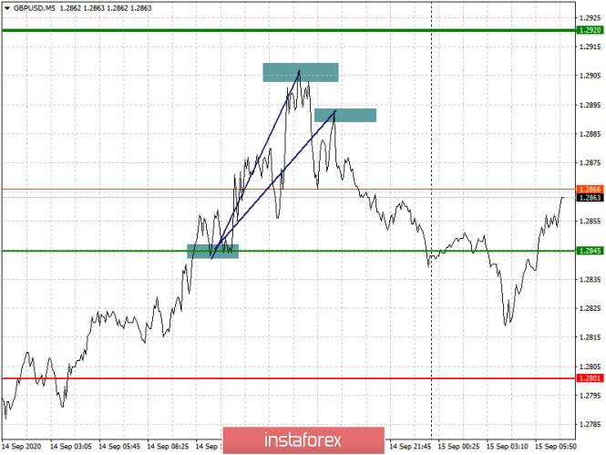 analytics5f605bbd6ac49 - Простые рекомендации по входу в рынок и выходу для начинающих трейдеров (разбор сделок на Форекс). Валютные пары EURUSD и