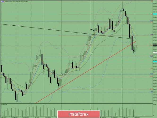 analytics5f60621740c8a - Индикаторный анализ. Дневной обзор на 15 сентября 2020 года  по валютной паре GBP/USD