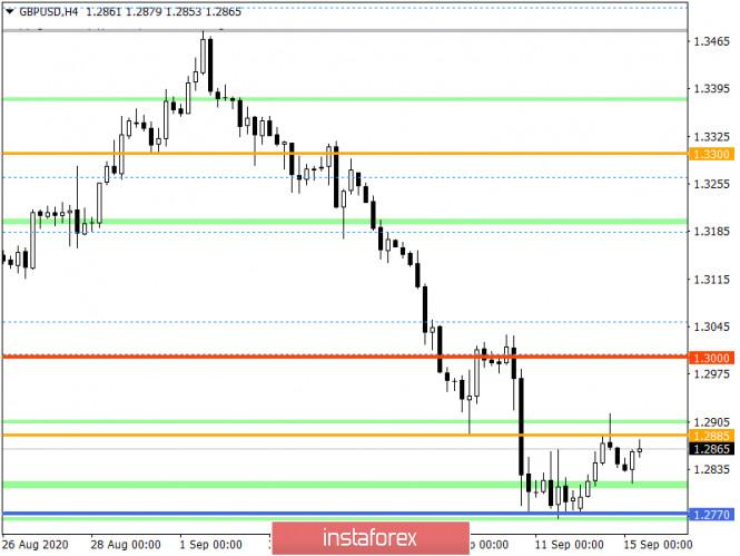 analytics5f6064d4df16a - Горящий прогноз по GBP/USD на 15.09.2020 и торговая рекомендация