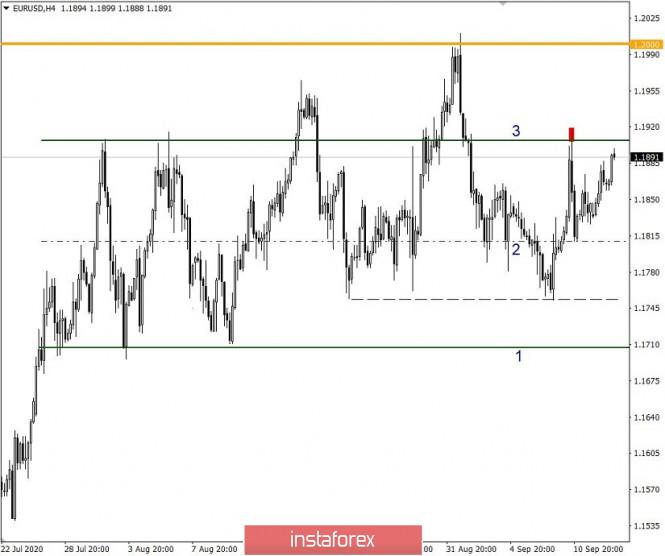 analytics5f6065b777326 - Простые и понятные торговые рекомендации по валютным парам EURUSD и GBPUSD 15.09.20