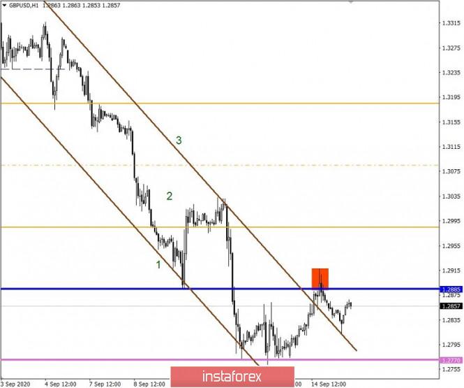 analytics5f6065c79f7bb - Простые и понятные торговые рекомендации по валютным парам EURUSD и GBPUSD 15.09.20