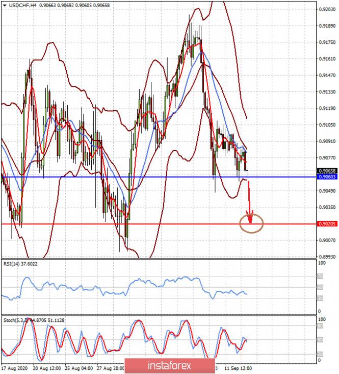 analytics5f606a54b264a - Оптимистичные настроения на рынках подталкивают доллар к снижению (ожидаем возобновления роста пары EURUSD после коррекции