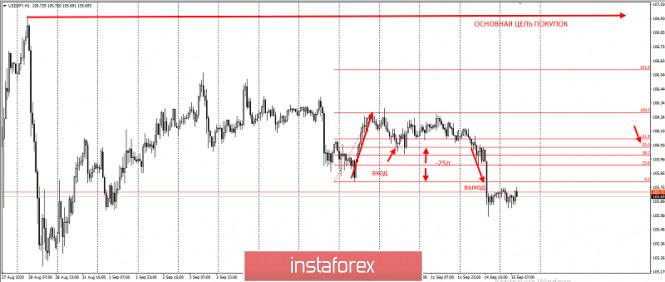 analytics5f606d88a21c9 - USDJPY - отмена лонгового сценария