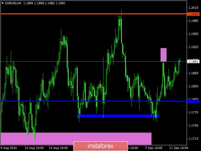 analytics5f607109a4b25 - Торговый план по EUR/USD и GBP/USD на 15.09.2020
