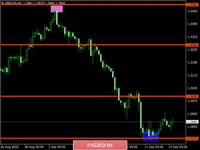 analytics5f6071101761e - Торговый план по EUR/USD и GBP/USD на 15.09.2020