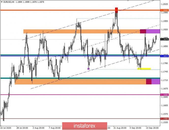 analytics5f6079cb1842f - Торговые рекомендации по валютной паре EURUSD – расстановка торговых ордеров (15 сентября)