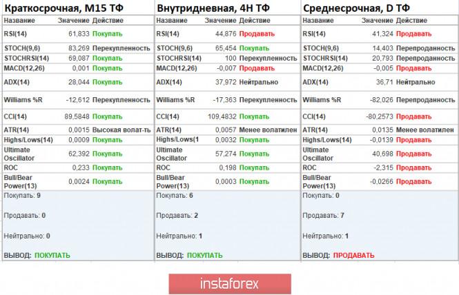 analytics5f608d35038c6 - Торговые рекомендации по валютной паре GBPUSD – расстановка торговых ордеров (15 сентября)