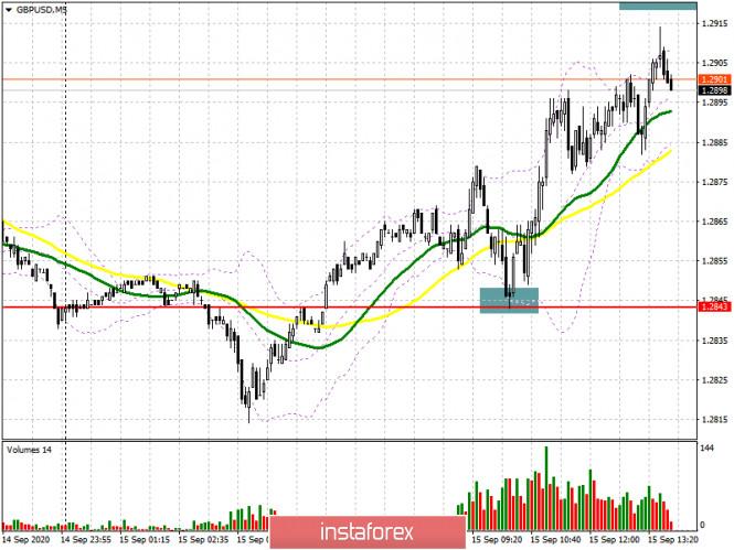 analytics5f60a35d1d72f - GBP/USD: план на американскую сессию 15 сентября (разбор утренних сделок). Упущенная точка входа в длинные позиции и очередной
