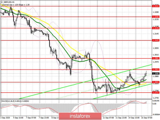 analytics5f60a3640dbea - GBP/USD: план на американскую сессию 15 сентября (разбор утренних сделок). Упущенная точка входа в длинные позиции и очередной