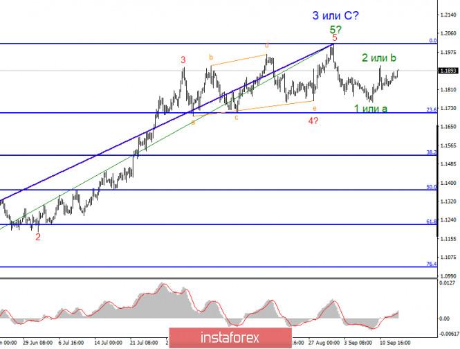 analytics5f60b1c6e9dd2 - Анализ EUR/USD 15 сентября. Факторов, позволяющих рассчитывать на новый нисходящий участок тренда, сейчас крайне мало