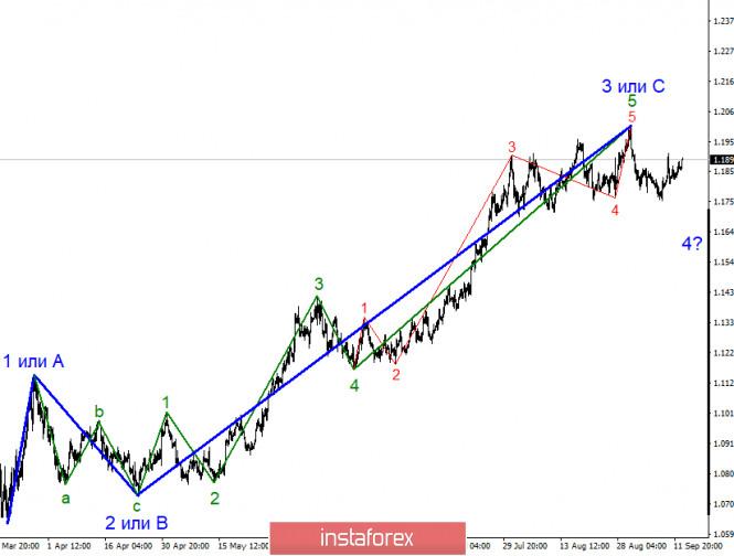 analytics5f60b1d2b6ebb - Анализ EUR/USD 15 сентября. Факторов, позволяющих рассчитывать на новый нисходящий участок тренда, сейчас крайне мало