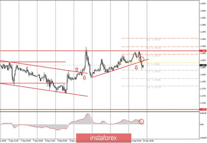analytics5f60fc18e8d77 - Аналитика и торговые сигналы для начинающих. Как торговать валютную пару EUR/USD 16 сентября? Анализ сделок вторника. Подготовка