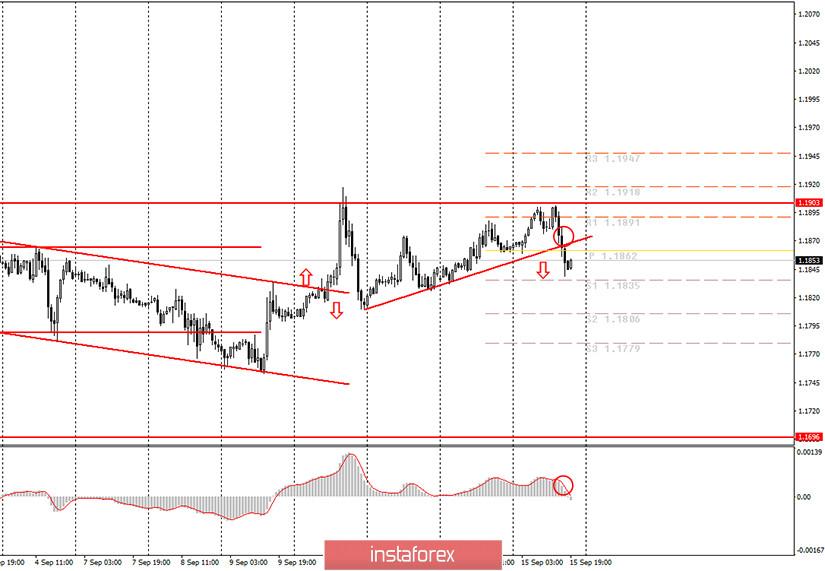 Аналитика и торговые сигналы для начинающих. Как торговать валютную пару EUR/USD 16 сентября? Анализ сделок вторника. Подготовка к торгам в среду.
