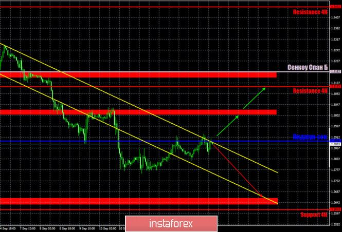 analytics5f6156b4b9bdd - Горящий прогноз и торговые сигналы по паре GBP/USD на 16 сентября. Отчет Commitments of traders. Покупатели британской валюты