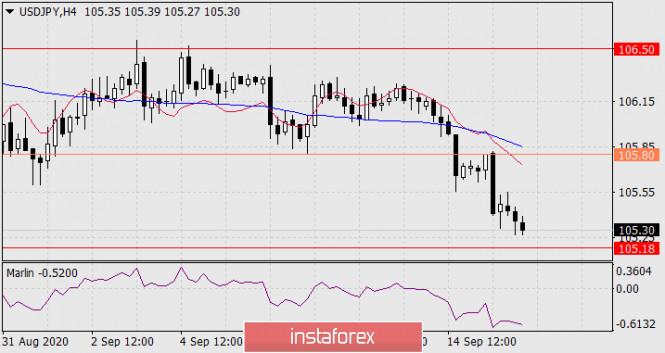 analytics5f617d774b410 - Прогноз по USD/JPY на 16 сентября 2020 года