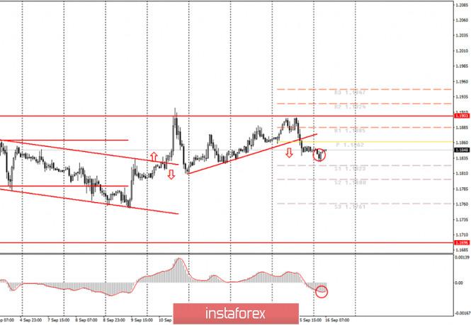 analytics5f61998603c0d - Аналитика и торговые сигналы для начинающих. Как торговать валютную пару EUR/USD 16 сентября? План по открытию и закрытию