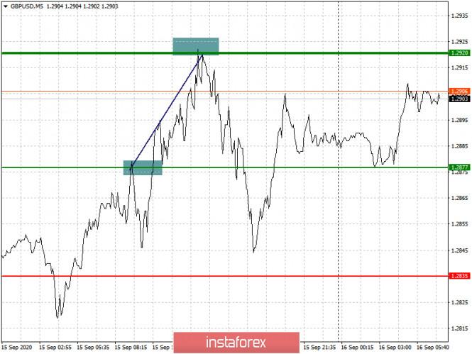 analytics5f61a6f623018 - Простые рекомендации по входу в рынок и выходу для начинающих трейдеров. (разбор сделок на Форекс). Валютные пары EURUSD