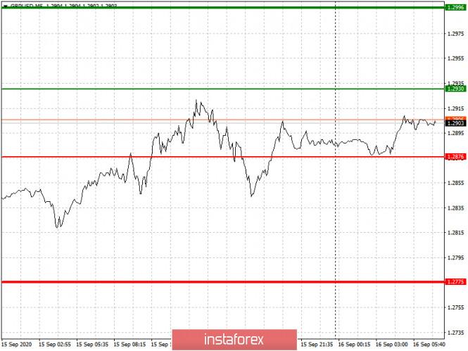 analytics5f61a6fe54021 - Простые рекомендации по входу в рынок и выходу для начинающих трейдеров. (разбор сделок на Форекс). Валютные пары EURUSD