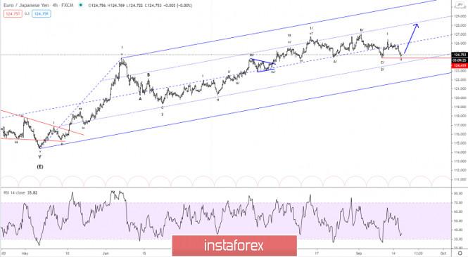 Elliott wave analysis of EUR/JPY for September 16, 2020